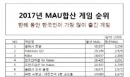 모비, 2017년 합산 MAU 게임 관련 어플 1위 달성
