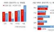 [홍길용의 화식열전] 서울 아파트값 누가 더 올렸나...'초이노믹스' vs. '파시라노믹스'
