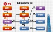 [홍길용의 화식열전] 신동빈의 금융철수…일본롯데로부터의 '독립선언'