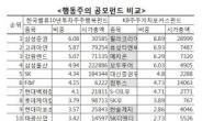 KB운용 vs 한투밸류...행동주의 공모펀드 사제대결