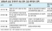 장기소액연체 62만명 빚 탕감