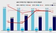 [홍길용의 화식열전] 사모펀드 MBK에 금융권 커지는 부담