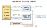 [금융혁명 Mydata]소비자에 정보주권을...데이터, 무한자원으로