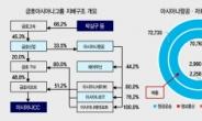 [홍길용의 화식열전] 박삼구 vs 이동걸 2R…아시아나 경영권은