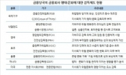 """금감원 """"금융회사 내부문화ㆍ관행도 감독필요...선진국처럼"""""""