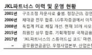 롯데손보 인수 JKL파트너스, 사모펀드 3.0 시대 도전
