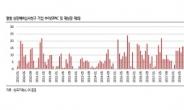 4월 상장예비심사 청구 기업 27개…2010년 이후 월별 최대