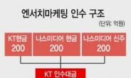 복병 만난 한앤컴퍼니…롯데카드 인수 제동?