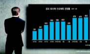 B급 사모사채 열기…발행물량 3배 육박