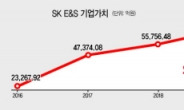 SK E&S 이익 급증…SK, TRS부담 줄어 '안도'