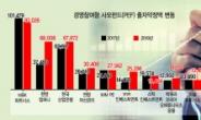 PEF 존재감 ↑…MBK 현금실탄 10조 아래로, KCGI 2300억