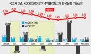 [홍길용의 화식열전] 금리인하 국면…주식 vs 채권 수익률은?