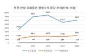 [겨울잠 깬 소형 증권사①] 판이 변했다...기업ㆍ부동산 금융으로 승부수