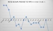 제조업 생산능력 10개월 연속 감소 '역대 최장'…재고율도 IMF 이후 최고