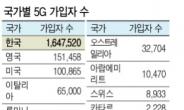 SKT '가입자' KT '기지국' LGU+ '점유율'...이통3사의 '5G 100일 성적표' 살펴보니