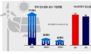 """글로벌 ESG 평가사 """"한국기업 정보 제공, 中만도 못해"""""""