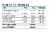 한국운용도 가세…에스엠 이수만 압박, 기관大연합 이뤄지나