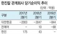 """""""대한항공·진에어 실적쇼크""""…강성부펀드 '한진칼 유탄' 맞나"""