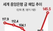 신흥국 중앙은행들 사재기에 금값 '날개'