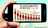 모바일서 훨훨 나는 '홈앤쇼핑'…이용자수 50개월 연속 1위