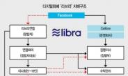 [Libra 미래화폐 될까] 암호화 자산 '페북 리브라' 각국 정부·중앙銀 반대 견뎌낼까