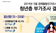 취준생 71만명 시대 '역대 최다'…10명 중 3명 공시족