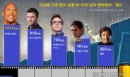 가장 돈 많이 번 美 배우?…'쥬만지' 드웨인 존슨, 1075억 원