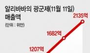 화장품 업계 '中광군제' 군침