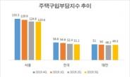 서울, 작은 집 사기 더 어려워졌다