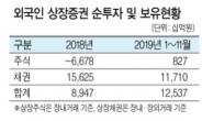 외국인 4개월 연속 '셀코리아' 행진