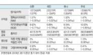 진옥동 '효율' 허인·손태승 '수익' 지성규 '건전성'