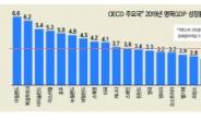 명목GDP 성장률 1.4%…환란 후 최악