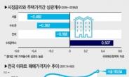 저금리·넘치는 유동성, 서울아파트값 올렸다