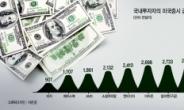 폭락장서 테슬라 740억 더 샀다…'역발상' 한국투자자들