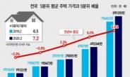 전국 상위 20% 집값, 하위 20%의 7.2배