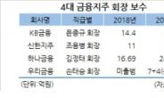 [홍길용의 화식열전] 4대 금융지주 회장 연봉 급증…'素無爲'의 힘