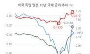 [홍길용의 화식열전] 국채가격도 급락…줄도산 공포 현실화되나