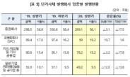 상반기 기업 단기사채 자금조달 515.5조…전기比 1.7%↓