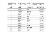 [홍길용의 화식열전] 이건희 주식부자 1위 위태…이재용 넘어선 서정진·김범수
