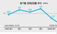 수출 치명타…2분기 성장률 -3.3% '22년래 최저'