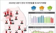 [itM]2분기 땅값 상승률 0.79%…하남·과천 1.5%↑, 제주 0.62%↓