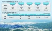 '토지 보상'이 관건…유적 발견·교통대책 등 본청약 '하세월'