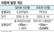 역대 최저금리 외평채 14.5억달러 발행