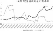 """[itM] 은행 WM, """"주식 차익실현하고 채권・금 담아라"""""""