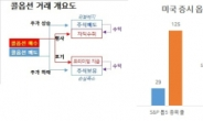[홍길용의 화식열전] 한국은 '빚투', 미국은 '옵션'…깊어지는 양극화