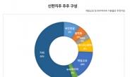 [단독] 신한지주 재일교포 주주들, 대규모 지분 매입