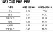 급등장 속 10대 그룹 주가 'GS' 저평가·'삼성' 고평가