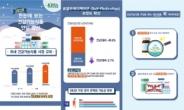 올해 쇼핑, 건강 더 챙겼다…건기식 시장 6.6% 성장[언박싱]