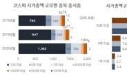 코스피 '빅30' 비중 68% 돌파…추가 상승할땐 '선행열차' [홍길용의 화식열전]