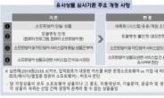 소프트웨어 분야 상표출원 시 '용도' 기재 필수…특허청, 디지털 전환 시대 소프트웨어 합리적인 상품기준 정립